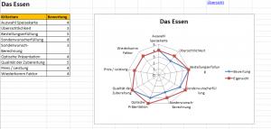 Mystery Guest - Checkliste - (c) 2017 Genuss Grenzenlos - Analyse Das Essen
